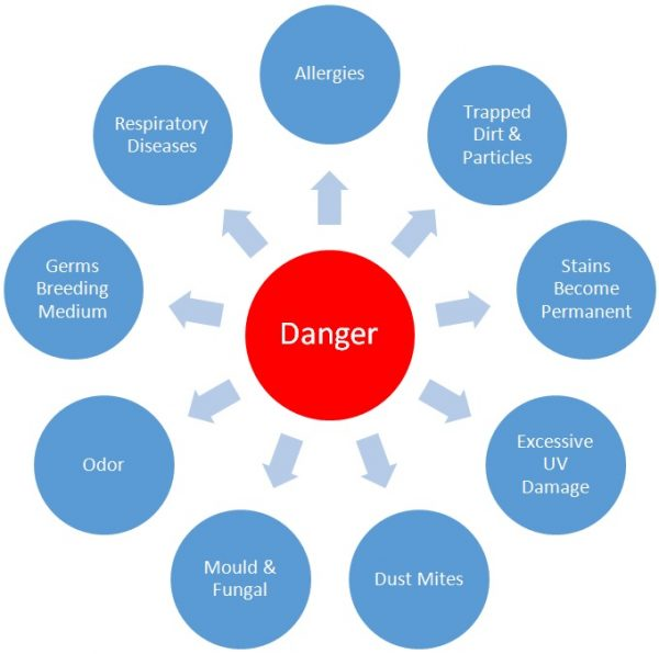 Danger Chart_Curtain